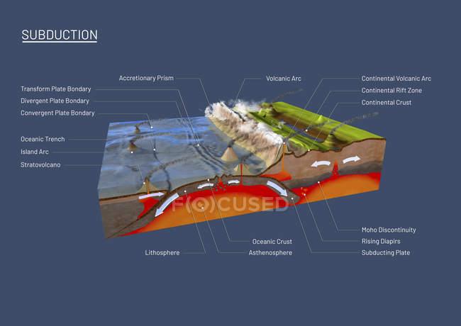 Illustration 3d de la section transversale pour expliquer la subduction et la tectonique de plaque. — Photo de stock