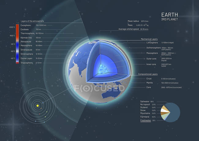 3d illustration of cross-section showing structure of Earth, from core to atmosphere. — Stock Photo