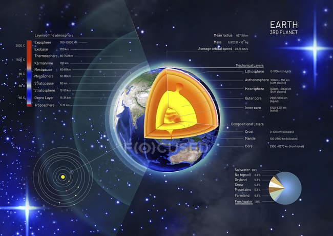 3d ilustración de la sección transversal que muestra la estructura de la Tierra, desde el núcleo hasta la atmósfera . - foto de stock